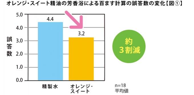 オレンジ・スイート精油の芳香浴による百ます計算の誤答数の変化【図①】