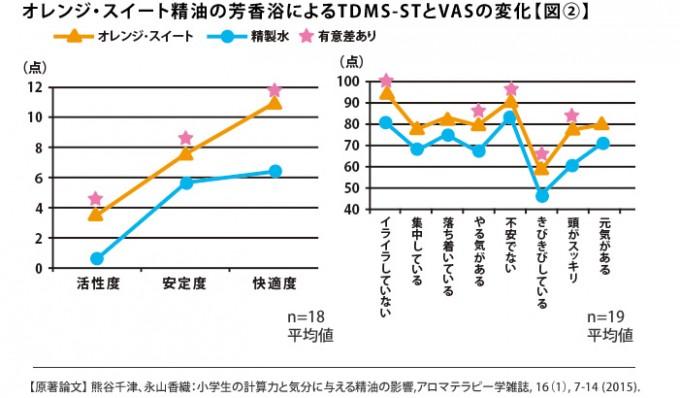 オレンジ・スイート精油の芳香浴によるTDMS-STとVASの変化【図②】